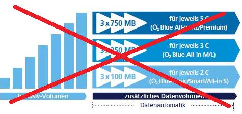 o2 Datenautomatik ausschalten